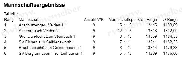 Altschützen Velden Mannschaft 1 LG nach 9 von 10 Runden uneinholbar auf Platz 1. Das bedeutet vorzeitig den Meistertitel in der Gauoberliga Schützengau Vilsbiburg, Saison 2017/2018.